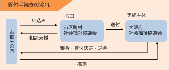 延長 審査 支援 資金 総合
